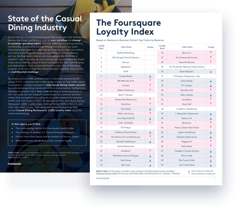 Casual Dining Loyalty Index - Foursquare Location Intelligence